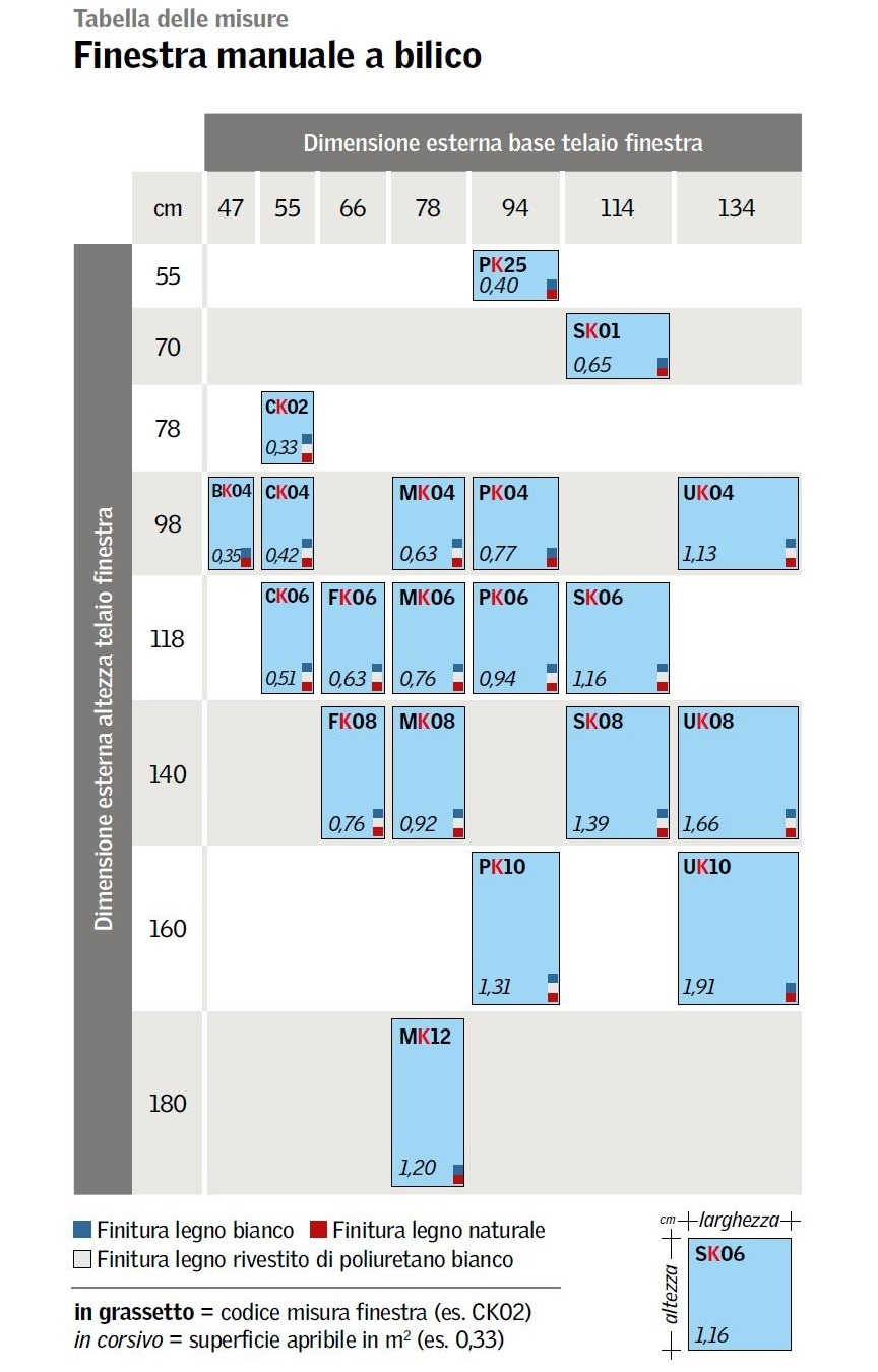 Finestra per tetto velux certificata antieffrazione con for Finestre velux misure standard
