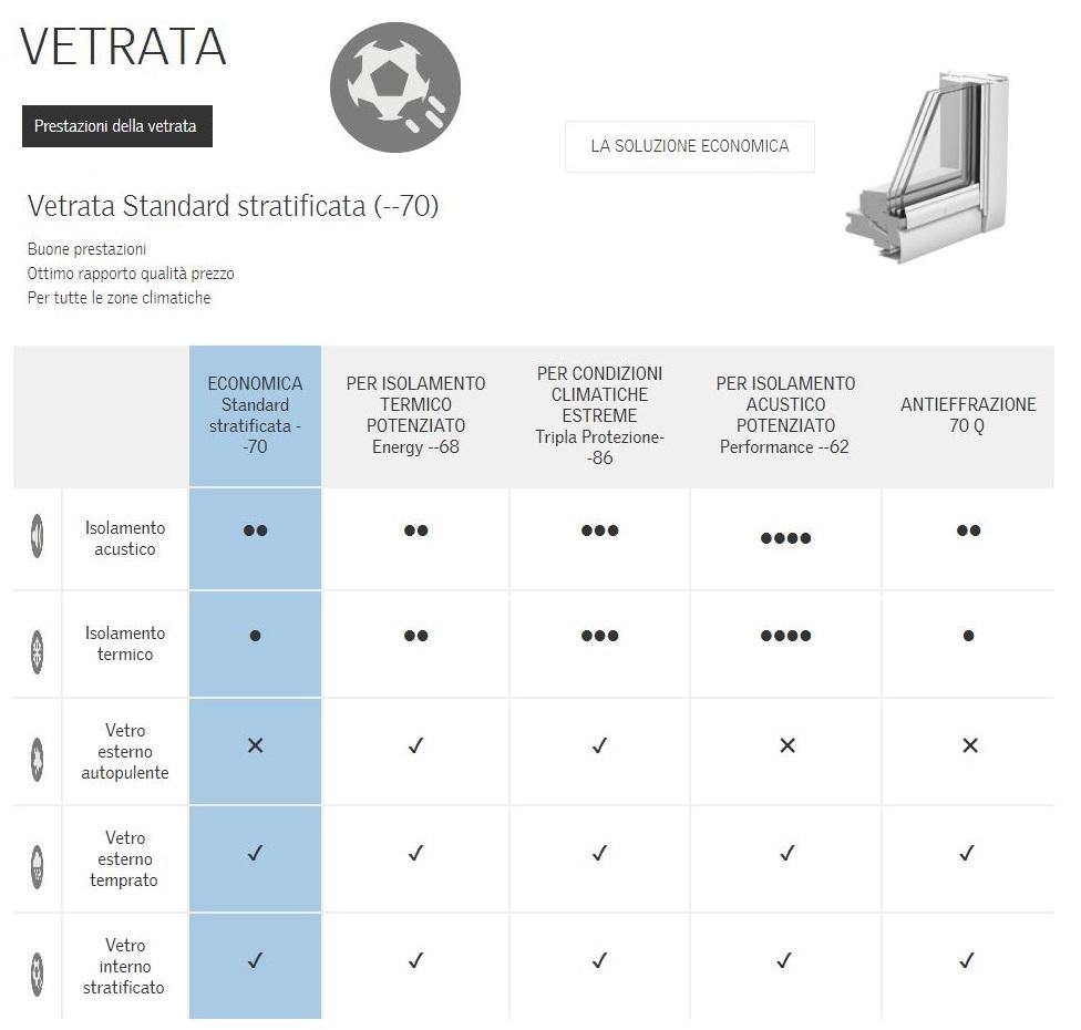Finestre per linea vita velux gtl 3070 standard for Misure velux standard