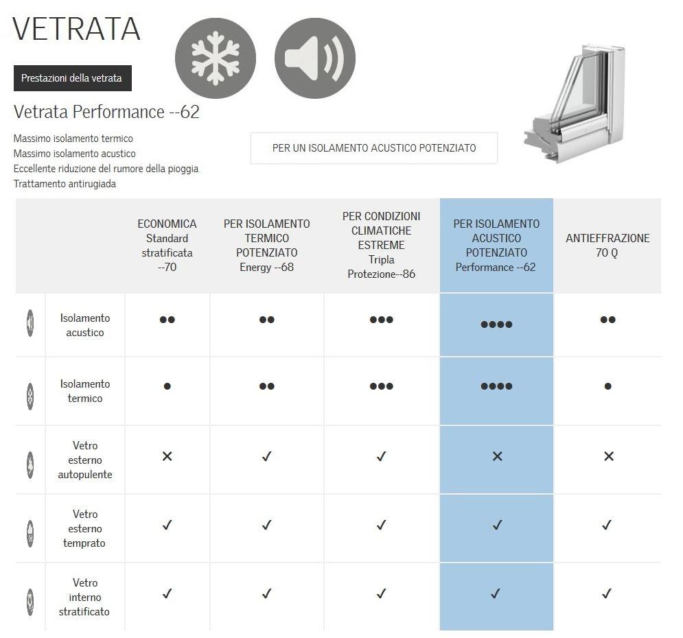 Finestra per tetto apertura manuale vasistas mod gpu 0062 performance bianca maffei sistemi - Costo finestra velux tetto ...