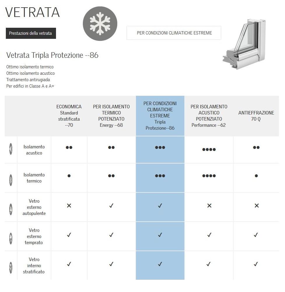 Finestra per tetto apertura manuale velux mod ggl 2086 for Misure velux