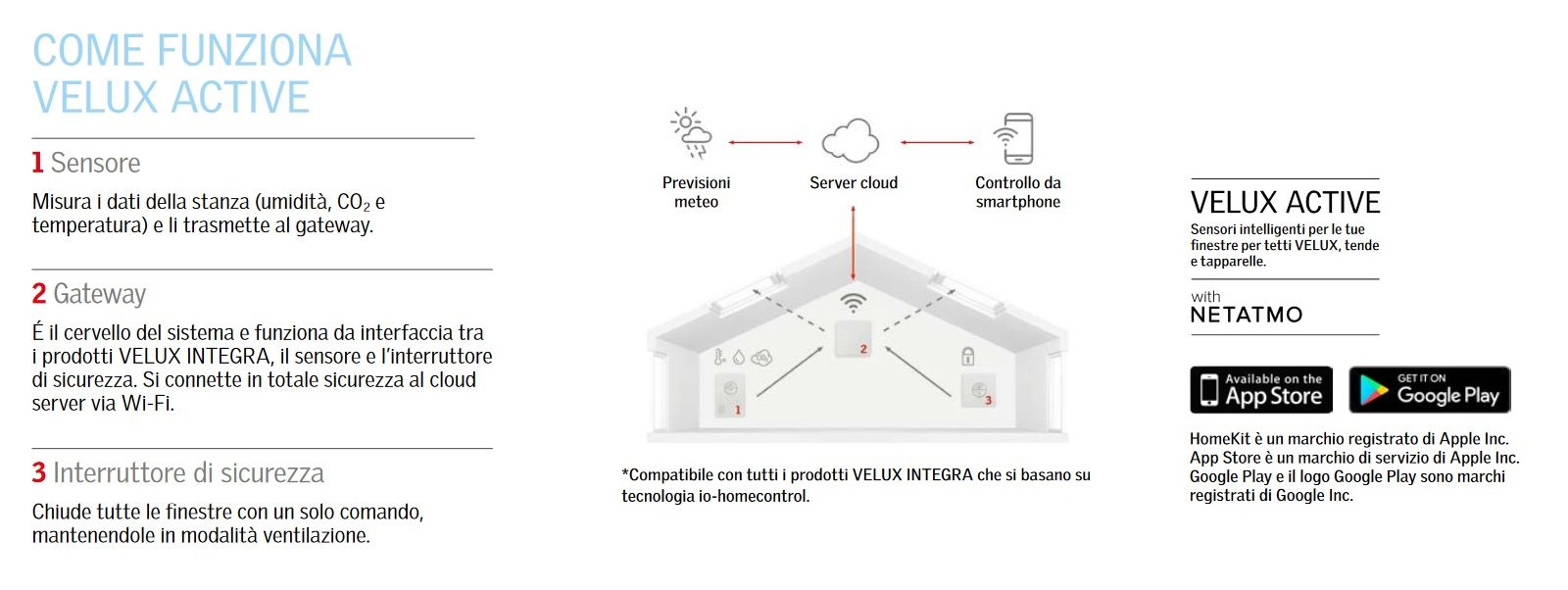Velux active kix 300 per finestre integra maffei sistemi for Assistenza finestre velux roma